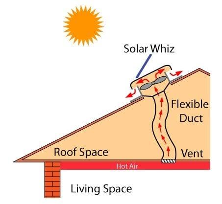 Solar Heat Extraction Principle duct-01