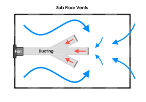 Sub floor vents help keep your sub floor healthy.