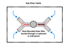 Sub floor vents with Solar Whiz are reliable, and powerful.