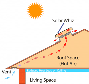 Standard roof ventilation