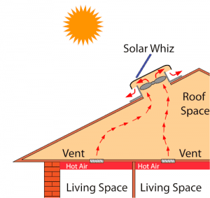 A Solar Whiz can also extract heat out of rooms via ceiling vents.
