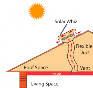 A Solar Whiz can also ventilate air through your roof via ducting.