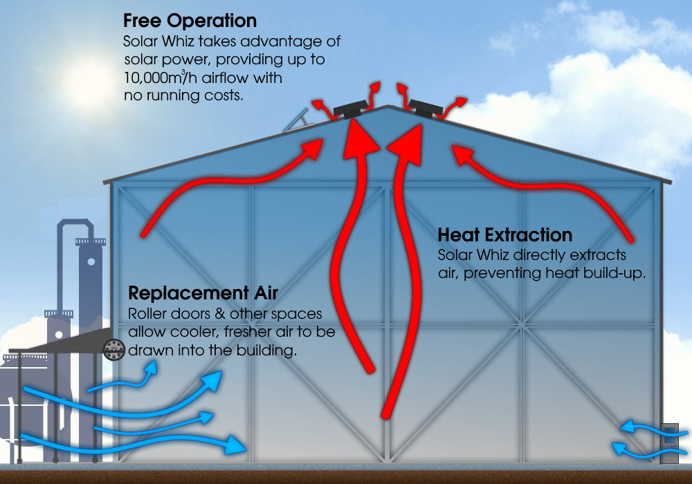 This diagram illustrates how Solar Whiz Commercial extracts heat and keeps your business cool.