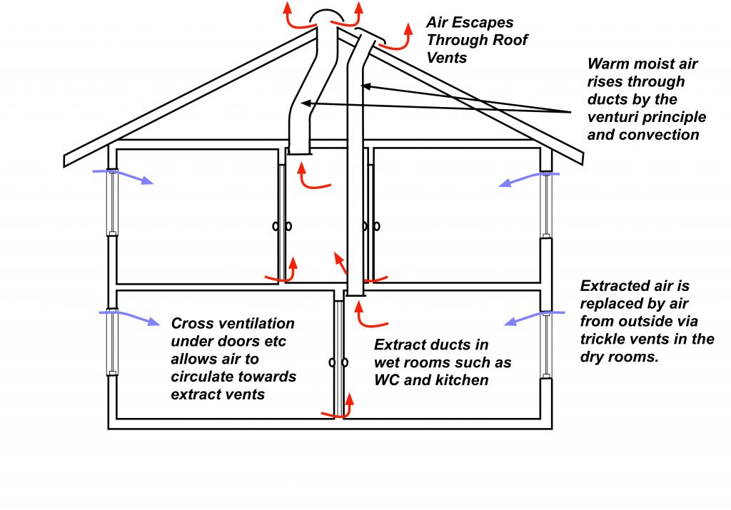 Passive Stack Ventilation diagram